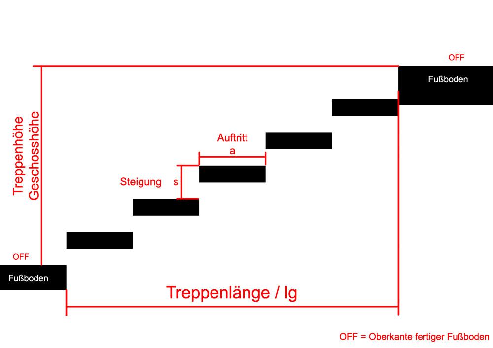 Treppenhoehe- -Laenge-Auftritt-Steigung-berechnen