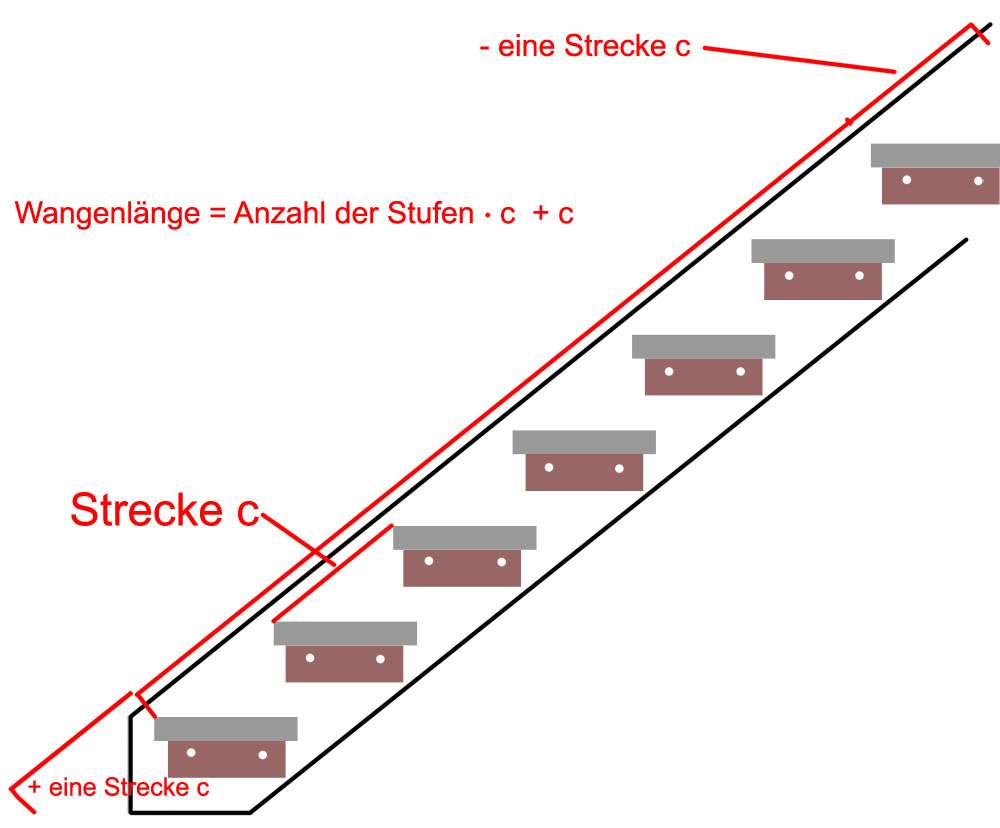 Wangenlaenge-berechnen